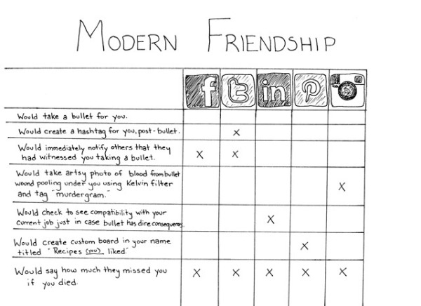 friendship-chart