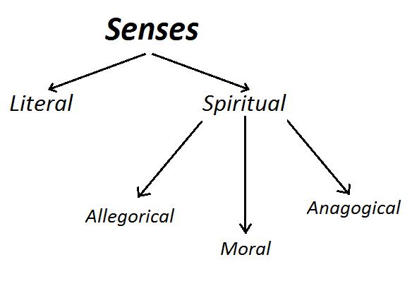 The Senses Of Scripture Restless Pilgrim